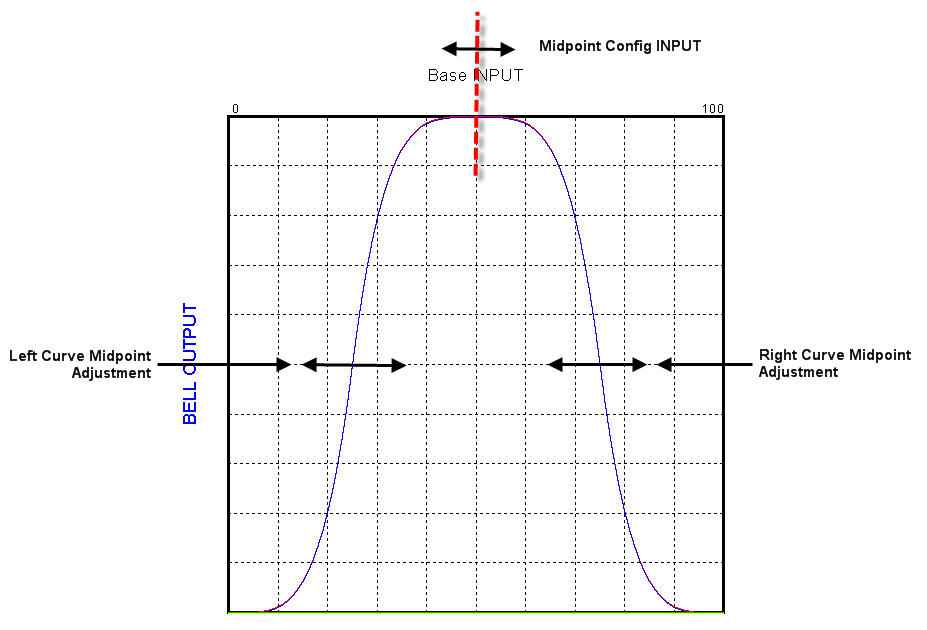 how to make a bell curve graph